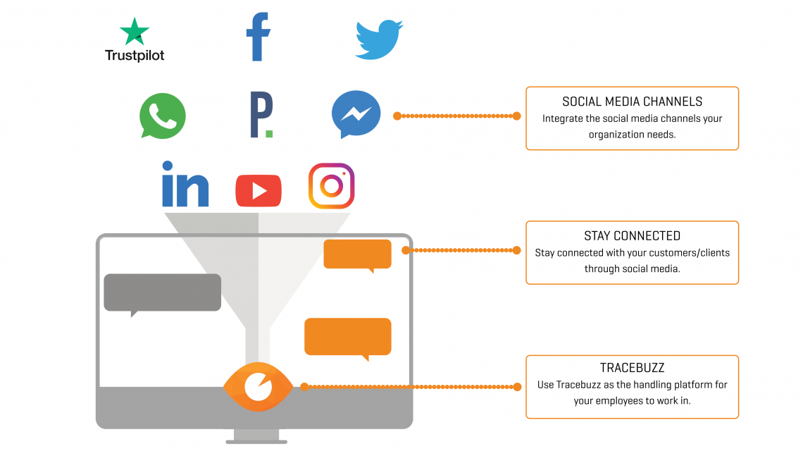 Image explaining how Tracebuzz works together with many social media platforms